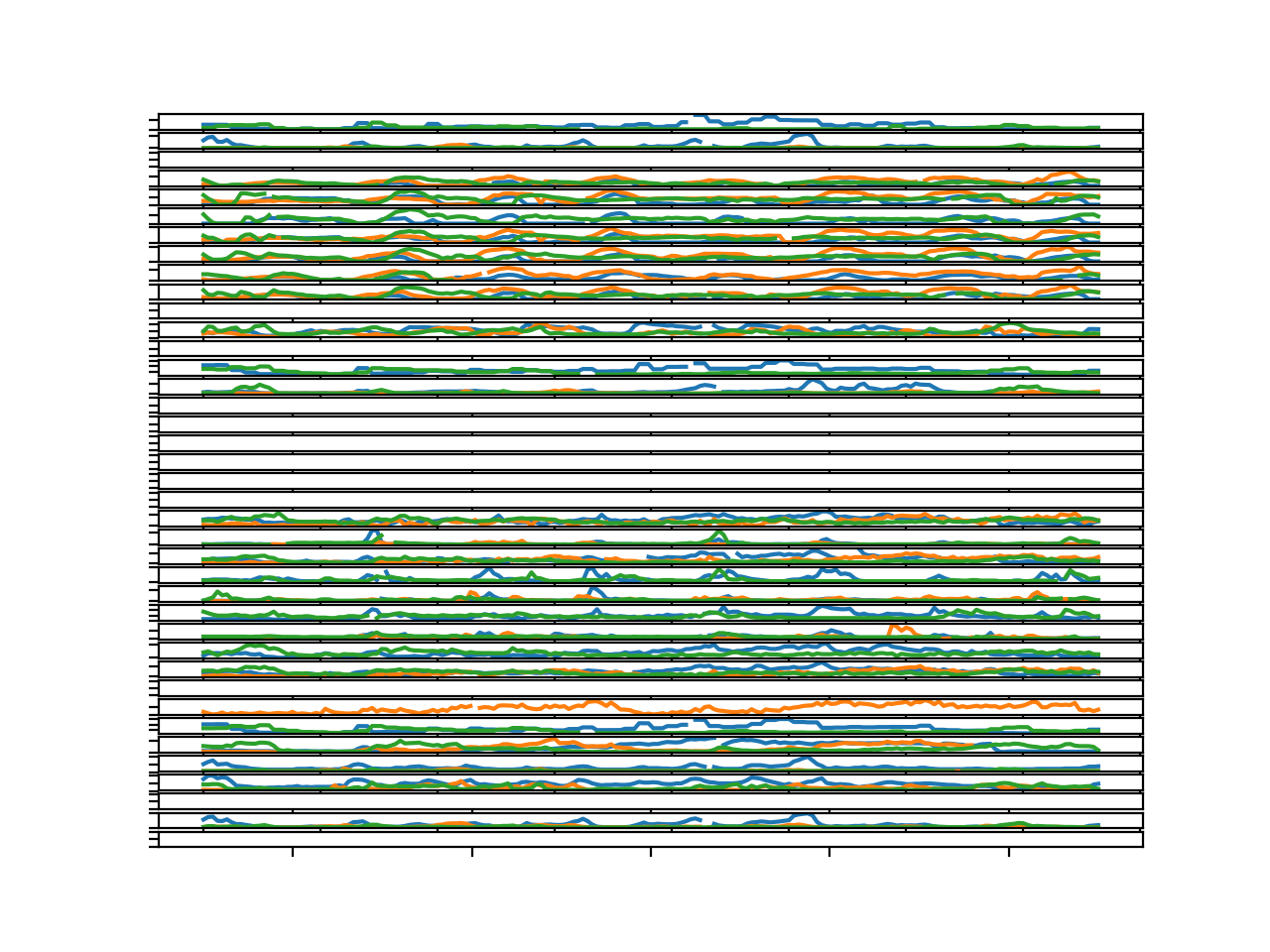 Parallel Time Series Line Plots For All Target Variables for 3 Chunks