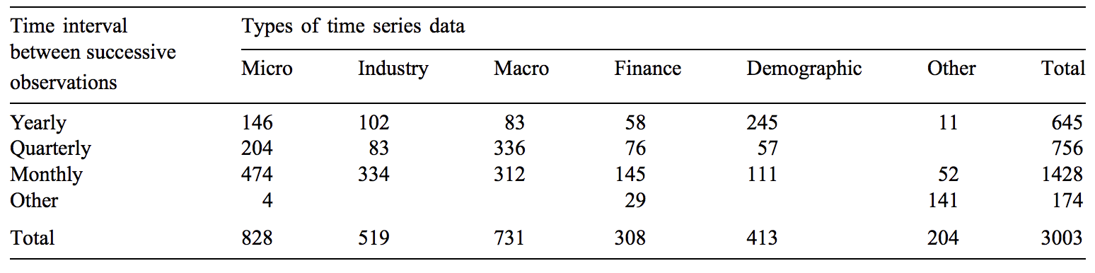 Table of Datasets, Industry and Time Interval Used in the M3-Competition