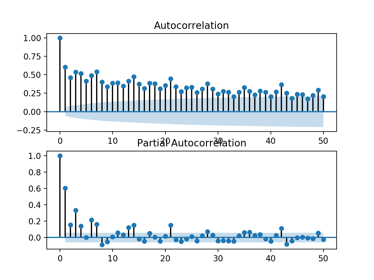 Zoomed in ACF and PACF plots for the univariate series of power consumption