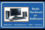 What is Hardware and Software of Computer - In Simple Hindi...