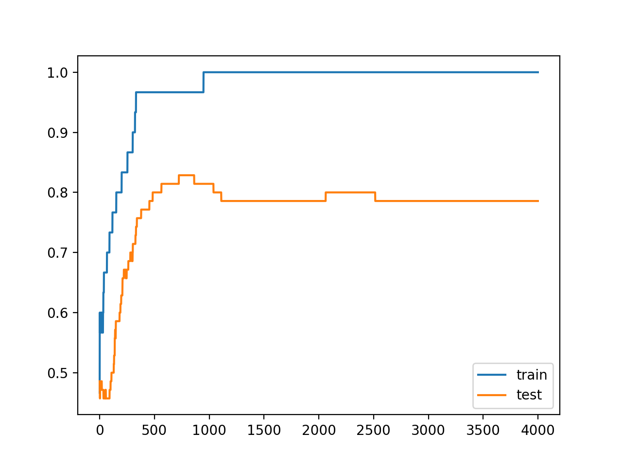 Line Plots of Accuracy on Train and Test Datasets While Training Showing an Overfit