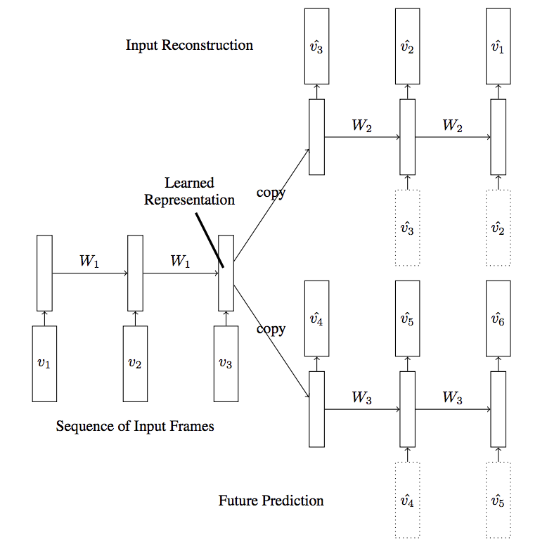 LSTM Autoencoder Model With Two Decoders