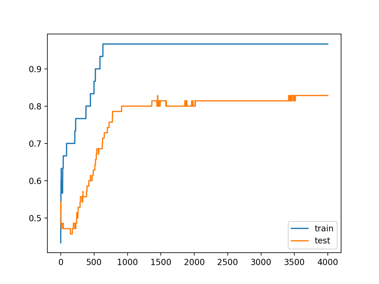 Line Plots of Accuracy on Train and Test Datasets While Training With Activity Regularization