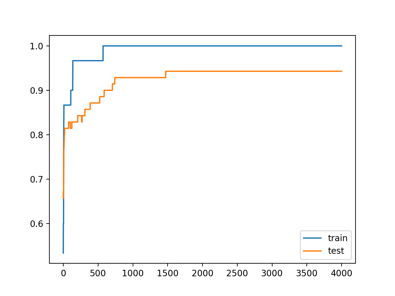Line Plots of Accuracy on Train and Test Datasets While Training With Weight Constraints