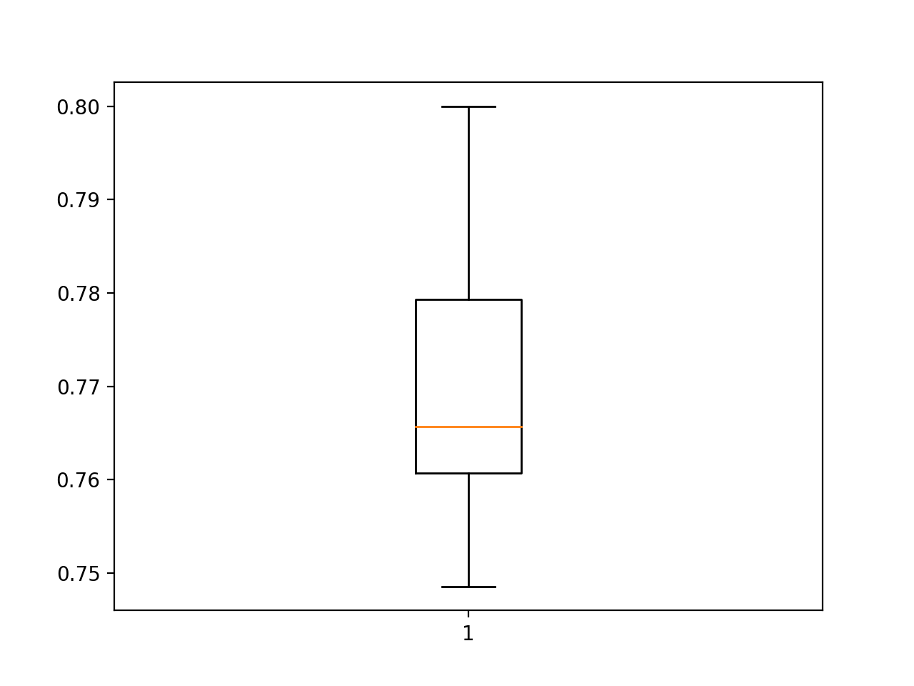 Box and Whisker Plot of Model Test Accuracy Over 30 Repeats