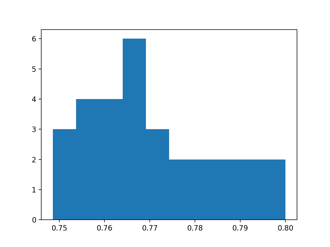 Histogram of Model Test Accuracy Over 30 Repeats