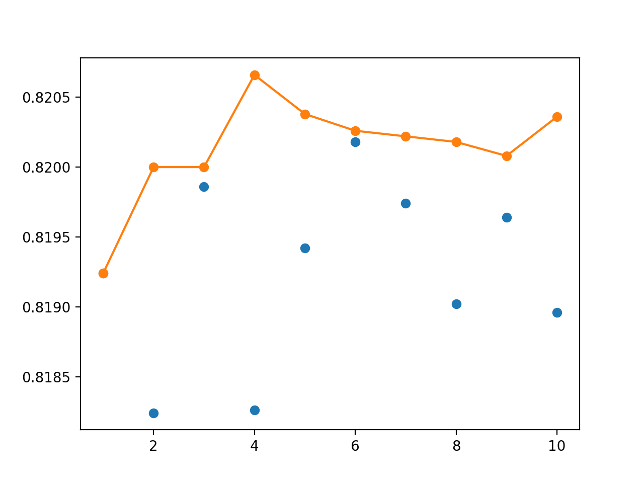 Line Plot Showing Single Model Accuracy (blue dots) vs Accuracy of Ensembles of Varying Size for Bagging