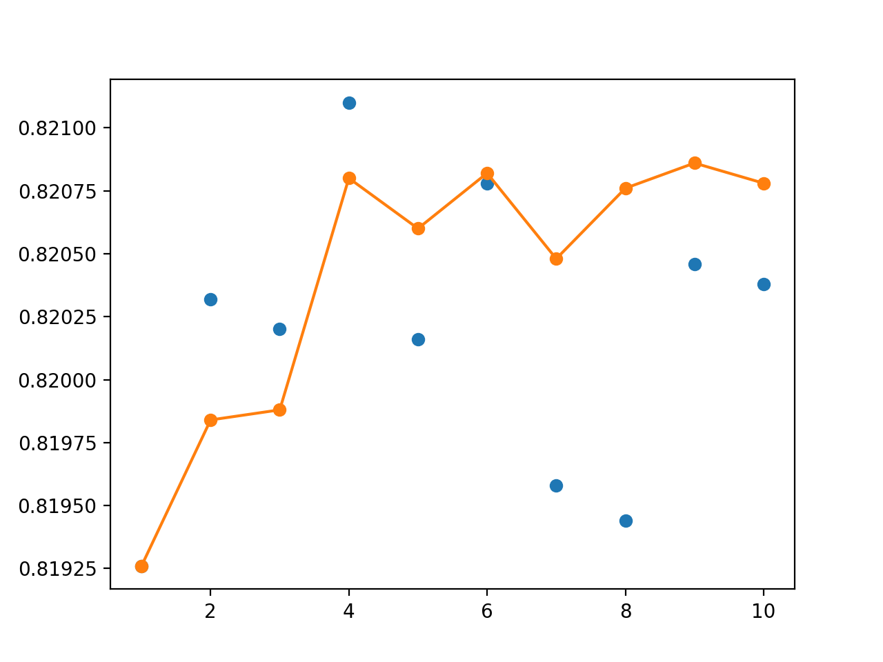 Line Plot Showing Single Model Accuracy (blue dots) vs Accuracy of Ensembles of Varying Size for Cross-Validation Resampling