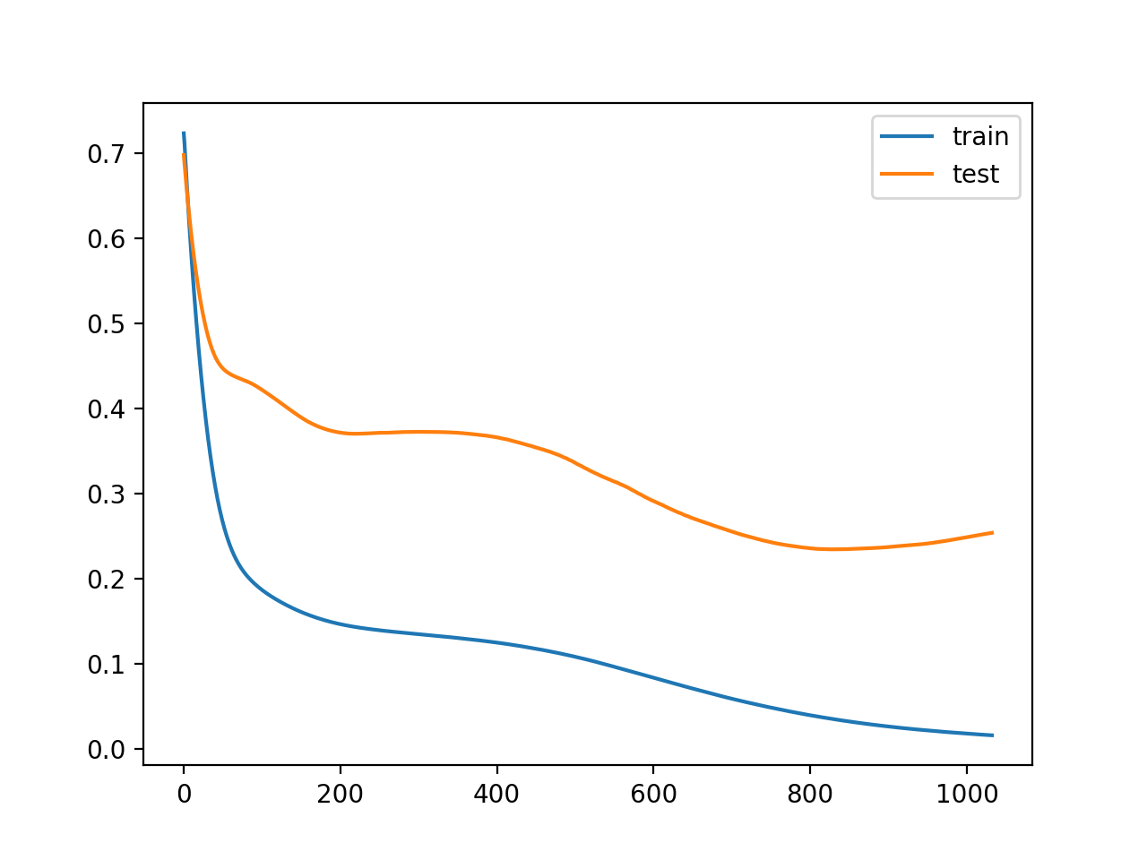 Line Plot of Train and Test Loss During Training With Patient Early Stopping