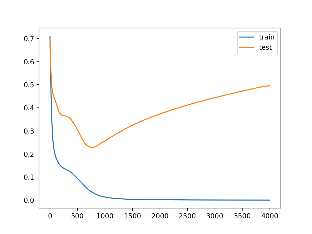 Line Plots of Loss on Train and Test Datasets While Training Showing an Overfit Model