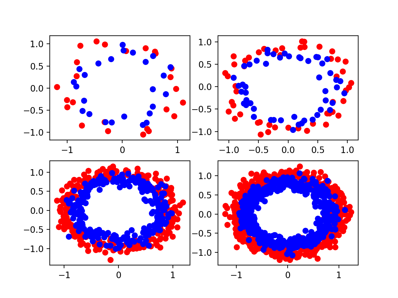 Four Scatter Plots of the Circles Dataset Varied by the Amount of Samples