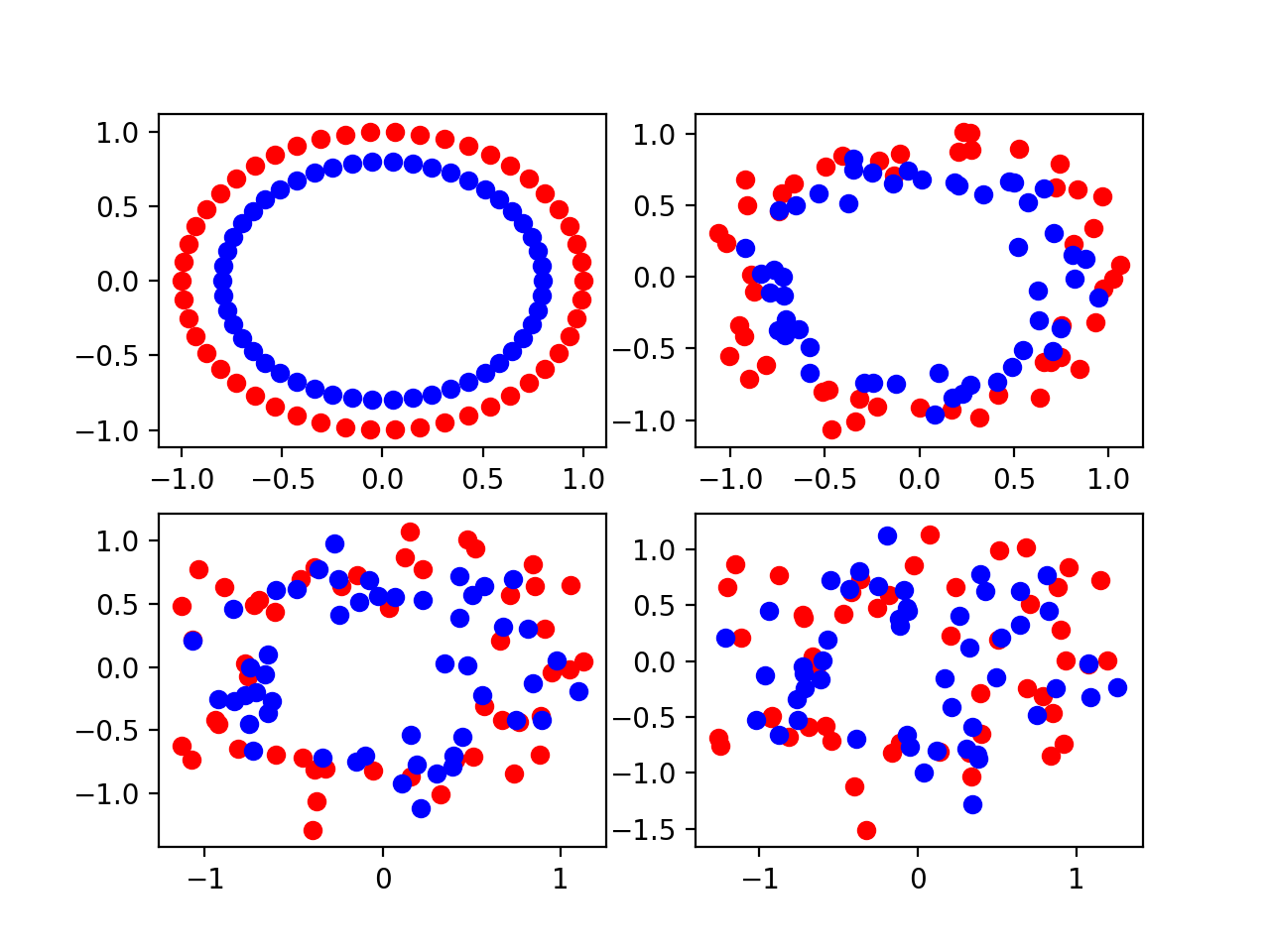 Four Scatter Plots of the Circles Dataset Varied by the Amount of Statistical Noise