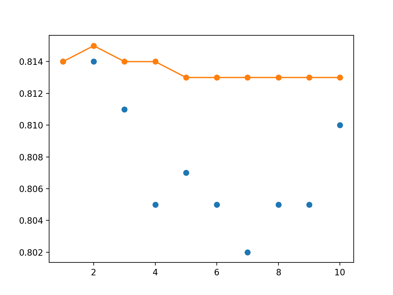 Line Plot of Single Model Test Performance (blue dots) and Model Weight Ensemble Test Performance (orange line) With an Exponential Decay