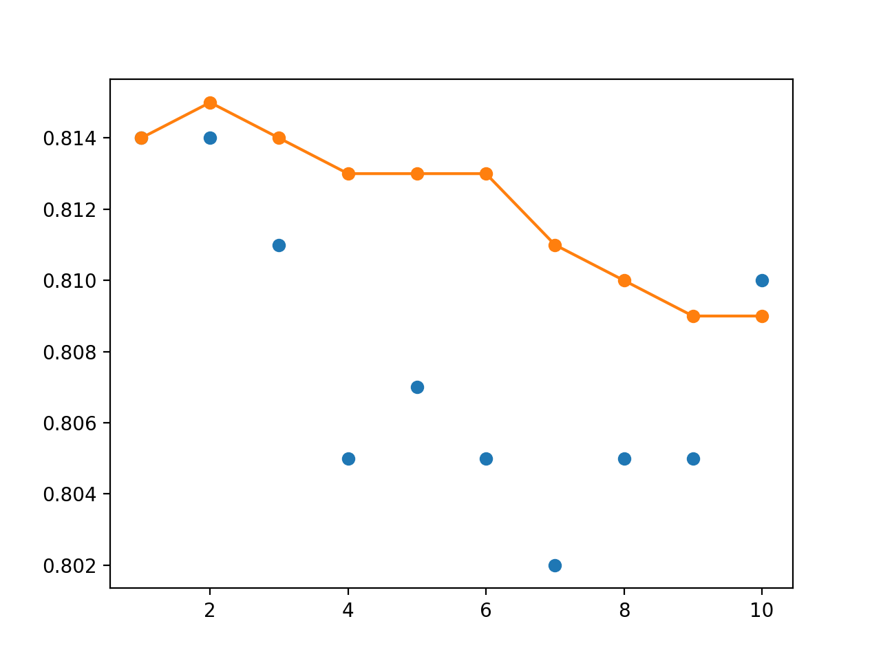 Line Plot of Single Model Test Performance (blue dots) and Model Weight Ensemble Test Performance (orange line) With a Linear Decay