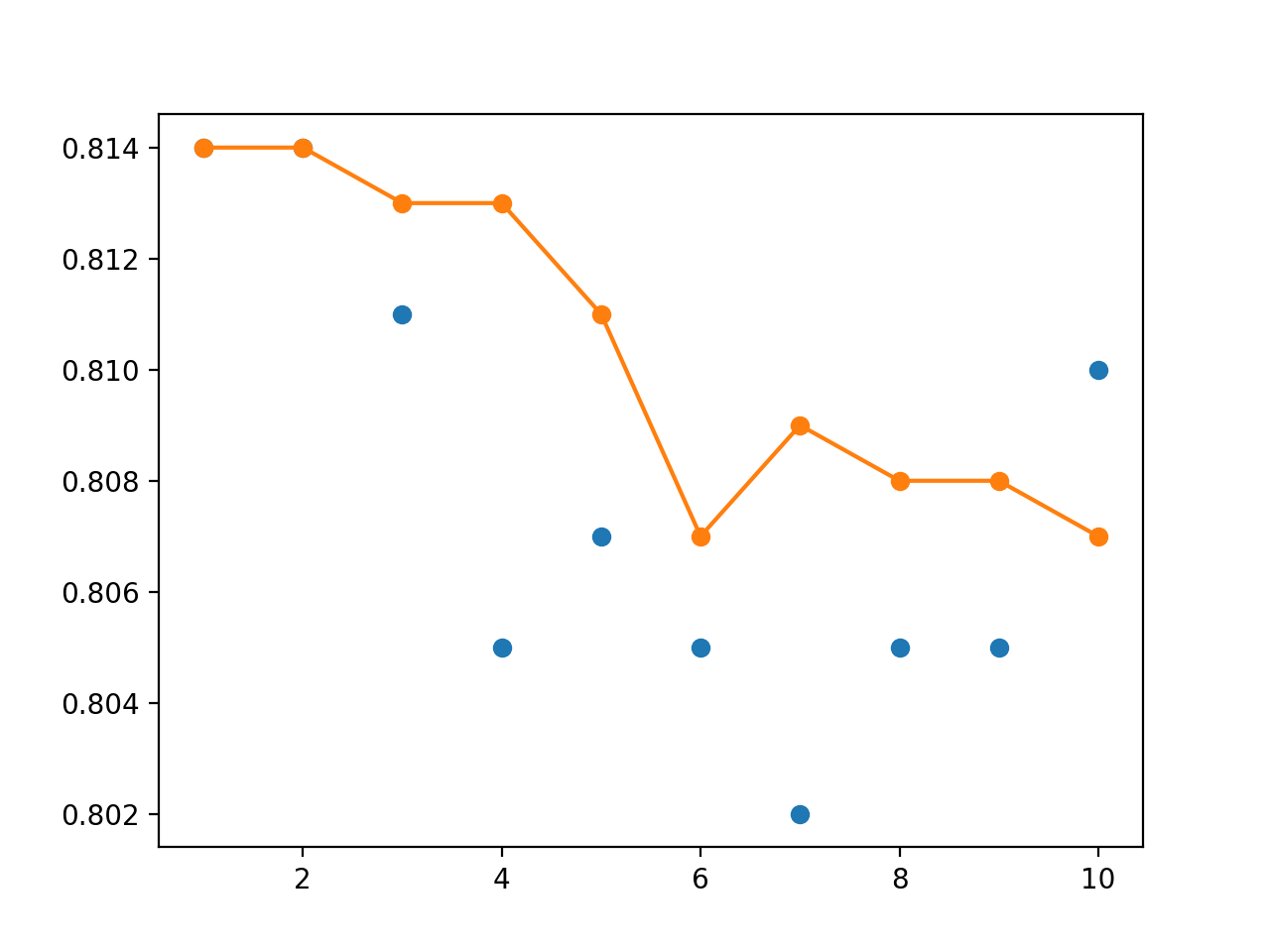 Line Plot of Single Model Test Performance (blue dots) and Model Weight Ensemble Test Performance (orange line)