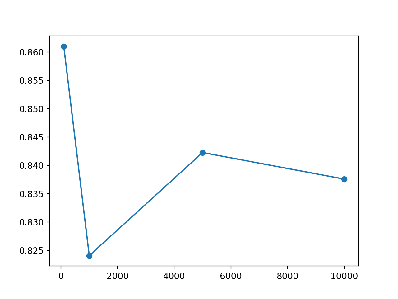 Line Plot of Test Set Size vs Test Set Accuracy for an MLP on the Circles Problem