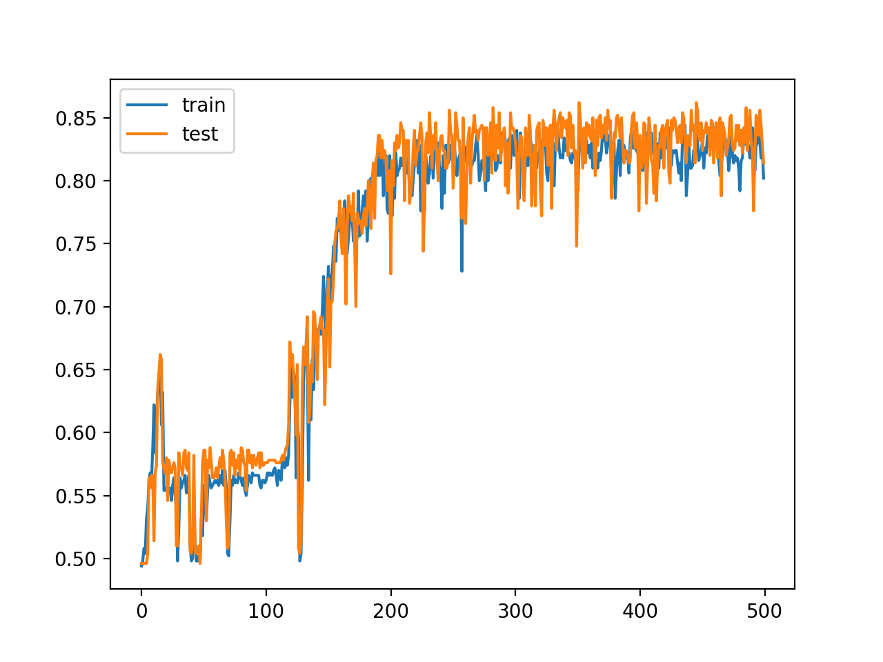 Line Plot of Train and Test Set Accuracy of Over Training Epochs for Deep MLP with ReLU with 15 Hidden Layers