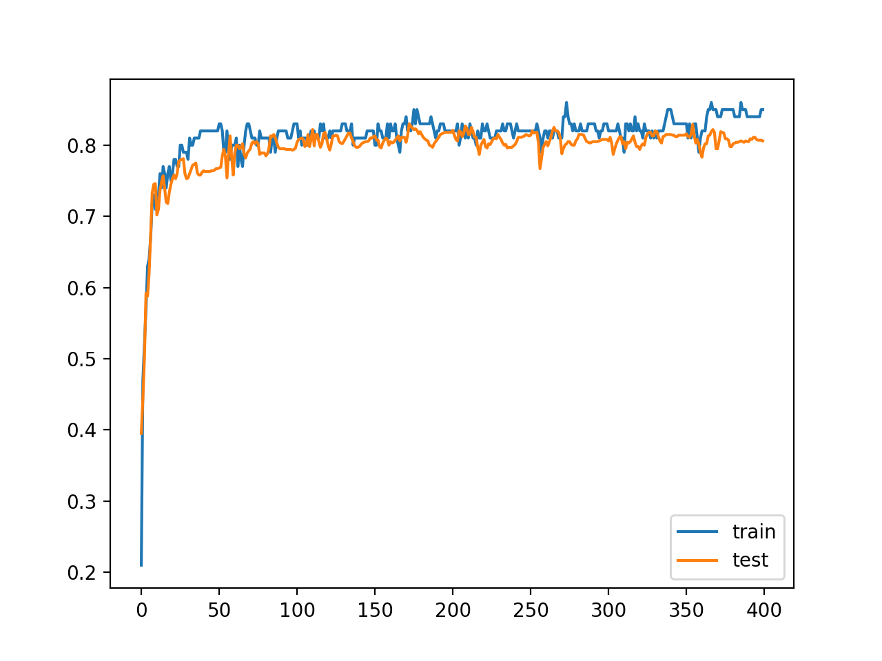Line Plot of Train and Test Set Accuracy on the Blobs Dataset With a Cosine Annealing Learning Rate Schedule