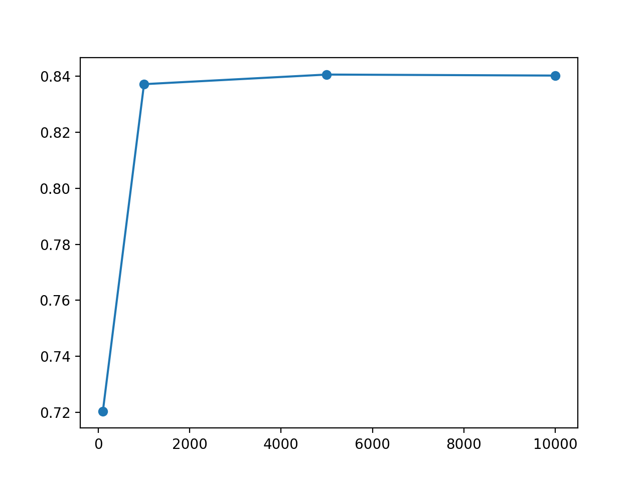 Line Plot of Training Set Size vs Test Set Accuracy for an MLP Model on the Circles Problem