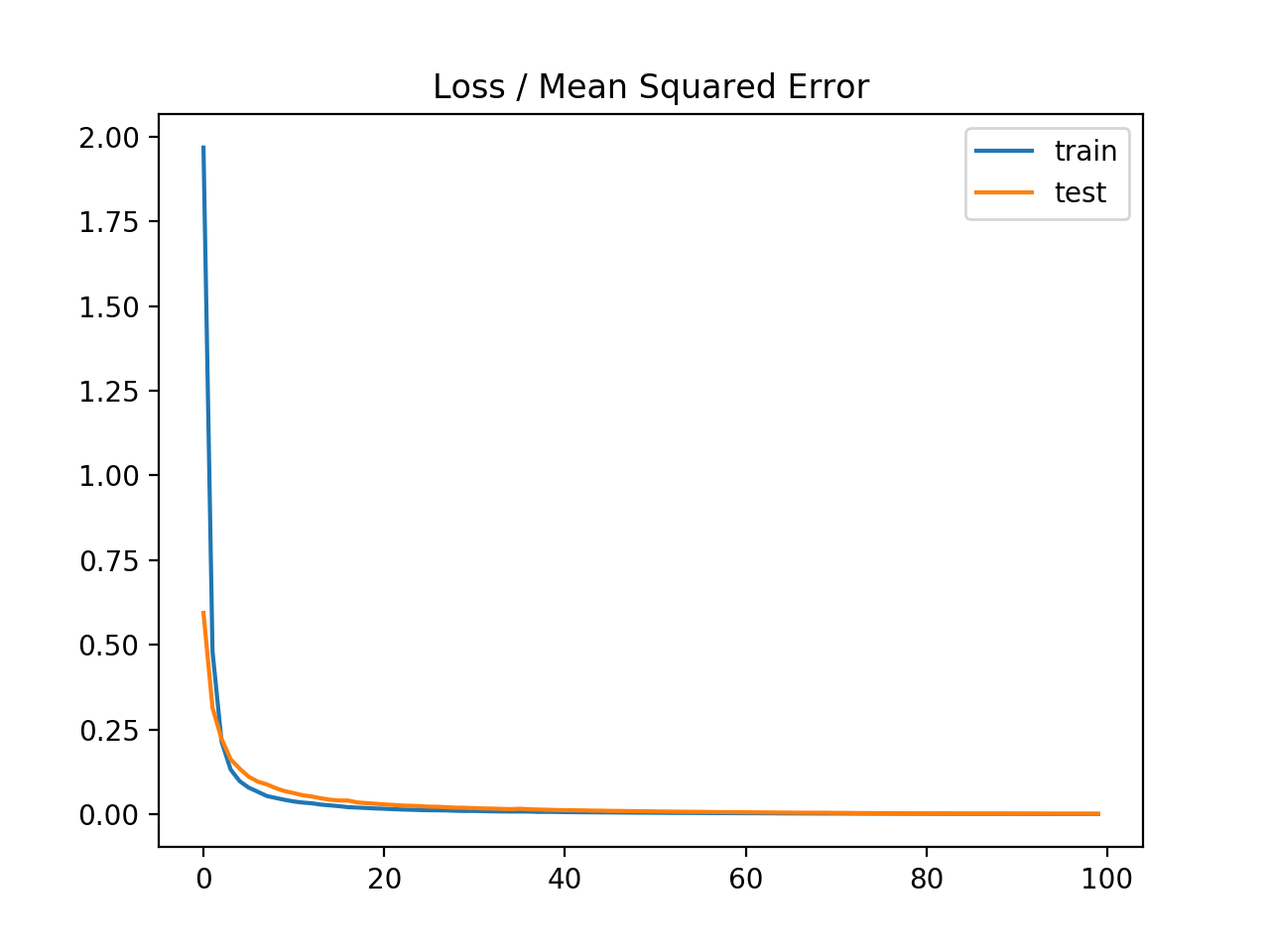 Line plot of Mean Squared Error Loss over Training Epochs When Optimizing the Mean Squared Error Loss Function