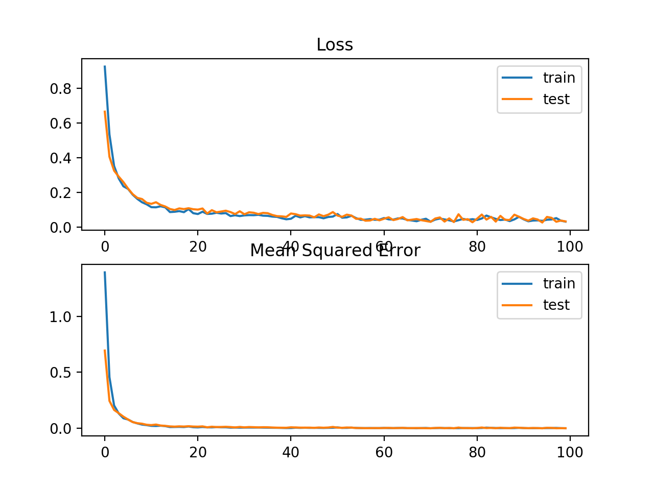 Line plots of Mean Absolute Error Loss and Mean Squared Error over Training Epochs