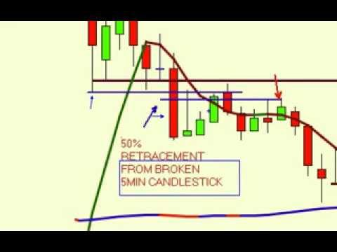 Day-Trading Short Selling Strategy...