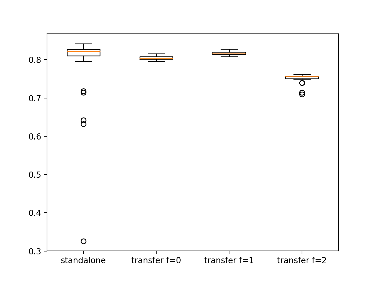 Box and Whisker Plot Comparing Standalone and Transfer Learning Models via Test Set Accuracy on the Blobs Multiclass Classification Problem