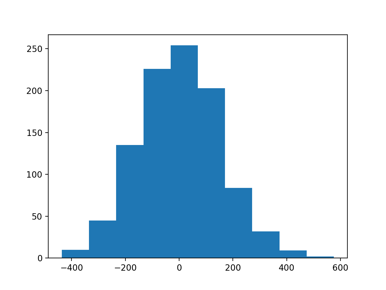 Histogram of the Target Variable for the Regression Problem