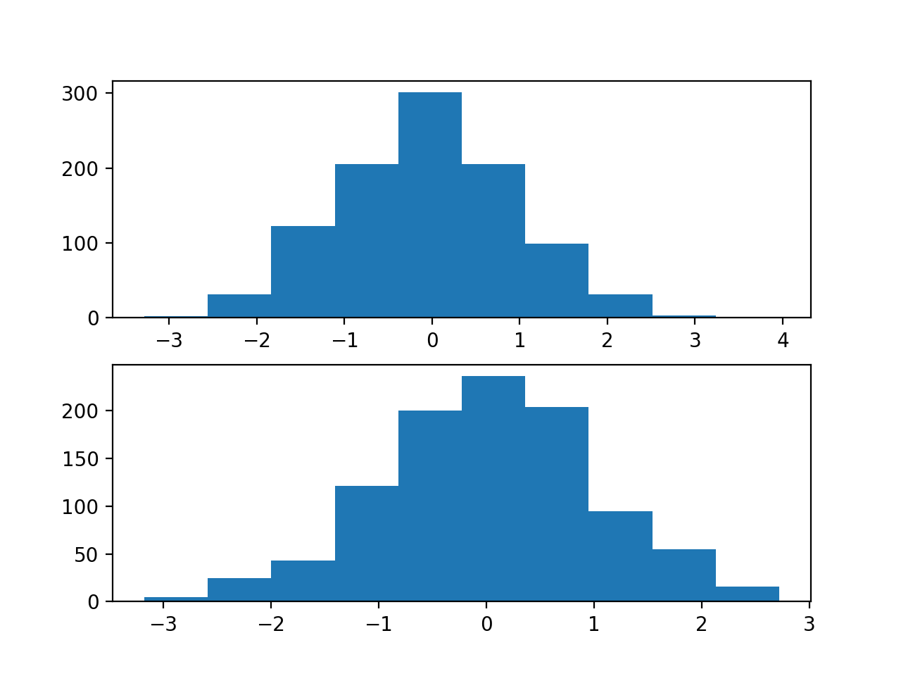Histograms of Two of the Twenty Input Variables for the Regression Problem