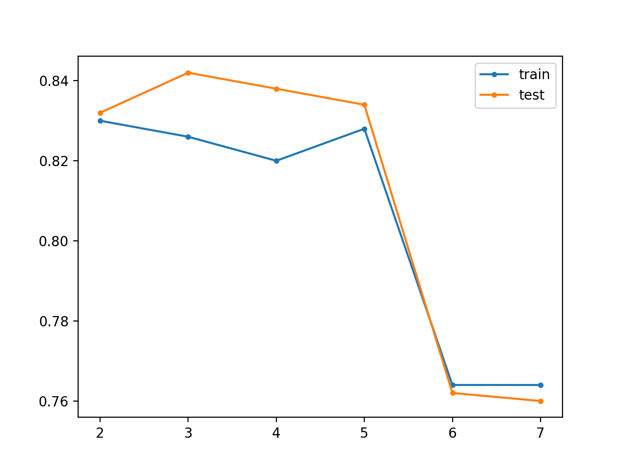Line Plot for Unsupervised Greedy Layer-Wise Pretraining Showing Model Layers vs Train and Test Set Classification Accuracy on the Blobs Classification Problem