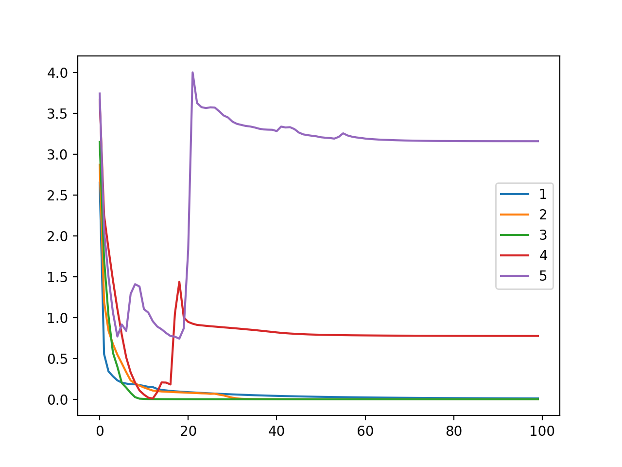 Line Plot of Cross Entropy Loss Over Training Epochs for an MLP on the Training Dataset for the Blobs Multi-Class Classification Problem When Varying Model Layers