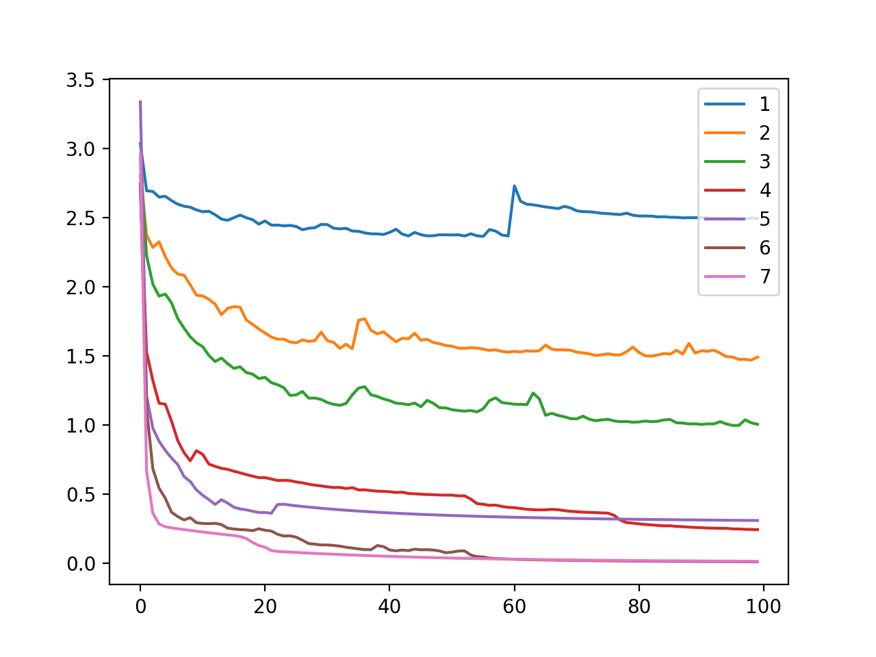 Line Plot of Cross Entropy Loss Over Training Epochs for an MLP on the Training Dataset for the Blobs Multi-Class Classification Problem When Varying Model Nodes