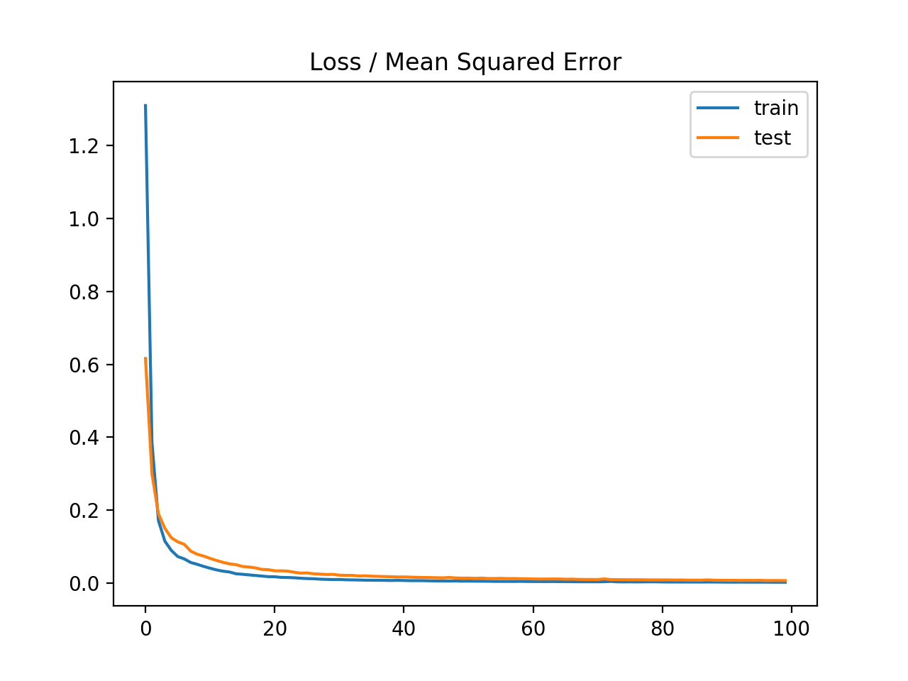 Line Plot of Mean Squared Error on the Train a Test Datasets for Each Training Epoch