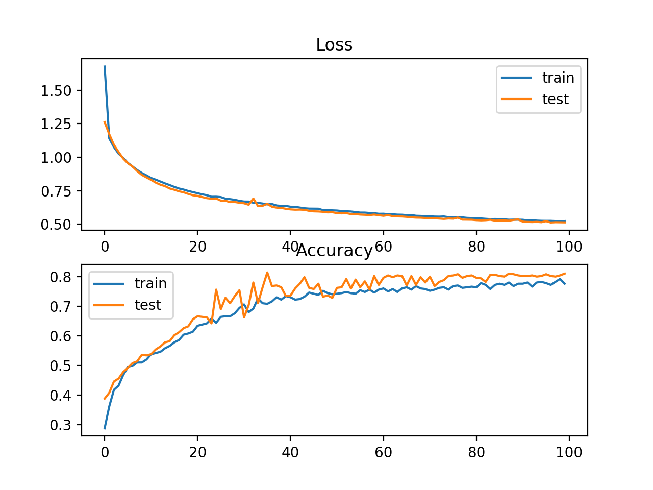 Loss and Accuracy Learning Curves on the Train and Test Sets for an MLP With Transfer Learning on Problem 2