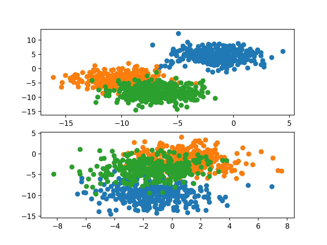 Scatter Plots of Blobs Dataset for Problems 1 and 2 With Three Classes and Points Colored by Class Value