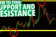 Day Trading Support and Resistance! HOW TO FIND IT!...