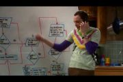 The Big Bang Theory - The Friendship Algorithm...