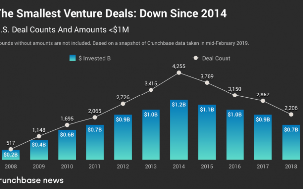 Decade in review: Trends in seed- and early-stage funding...