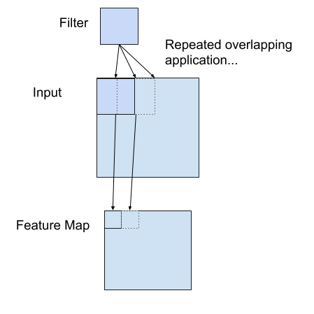 Example of a Filter Applied to a Two-Dimensional Input to Create a Filter Map