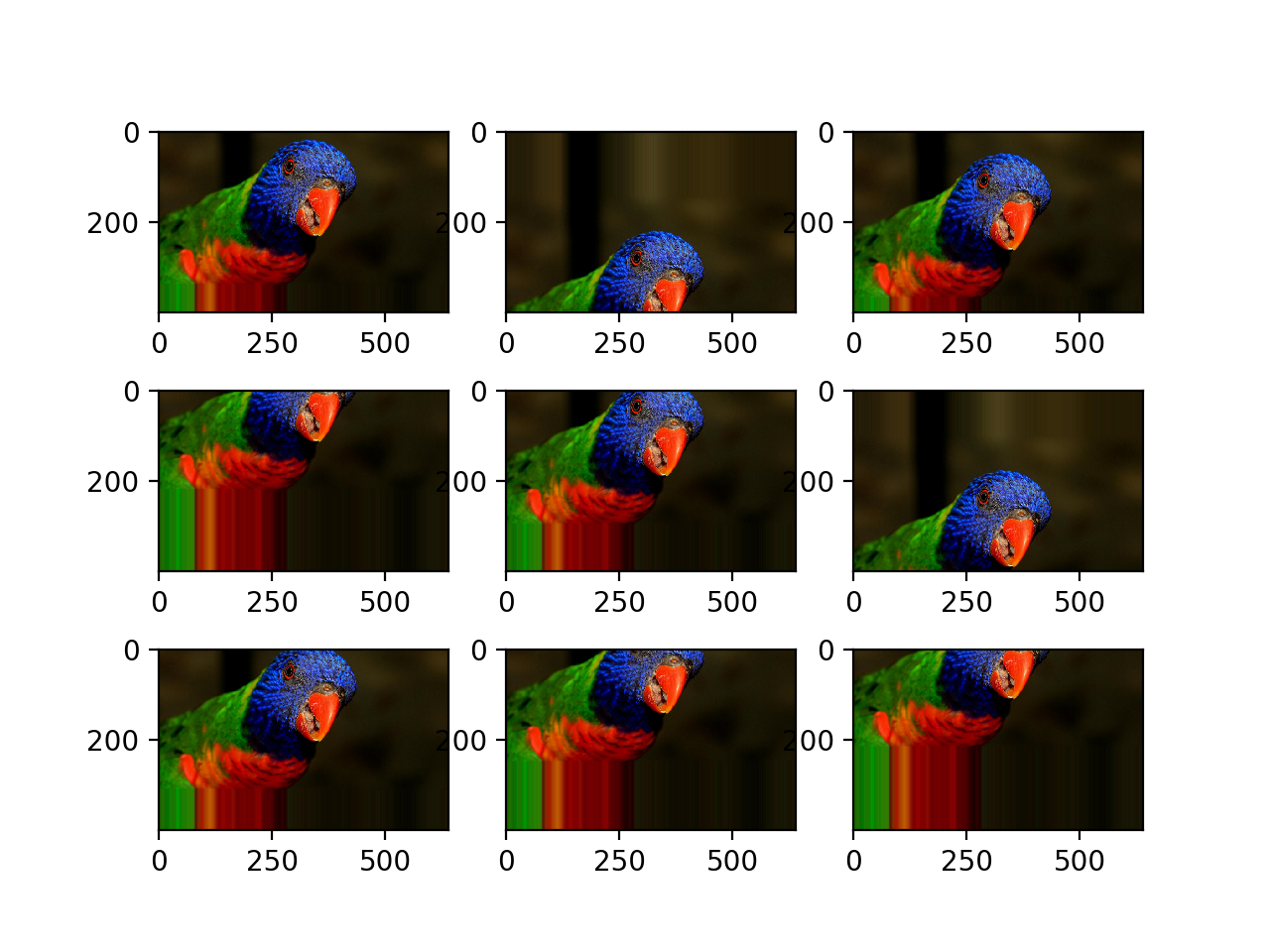 Plot of Augmented Images With a Random Vertical Shift