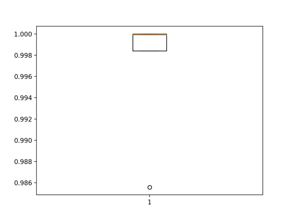 Box and Whisker Plot of Accuracy Scores for the Baseline Model Evaluated Using k-Fold Cross-Validation