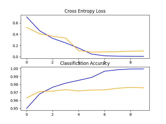 Line Plots of Loss and Accuracy Learning Curves for the VGG16 Transfer Learning Model on the Dogs and Cats Dataset