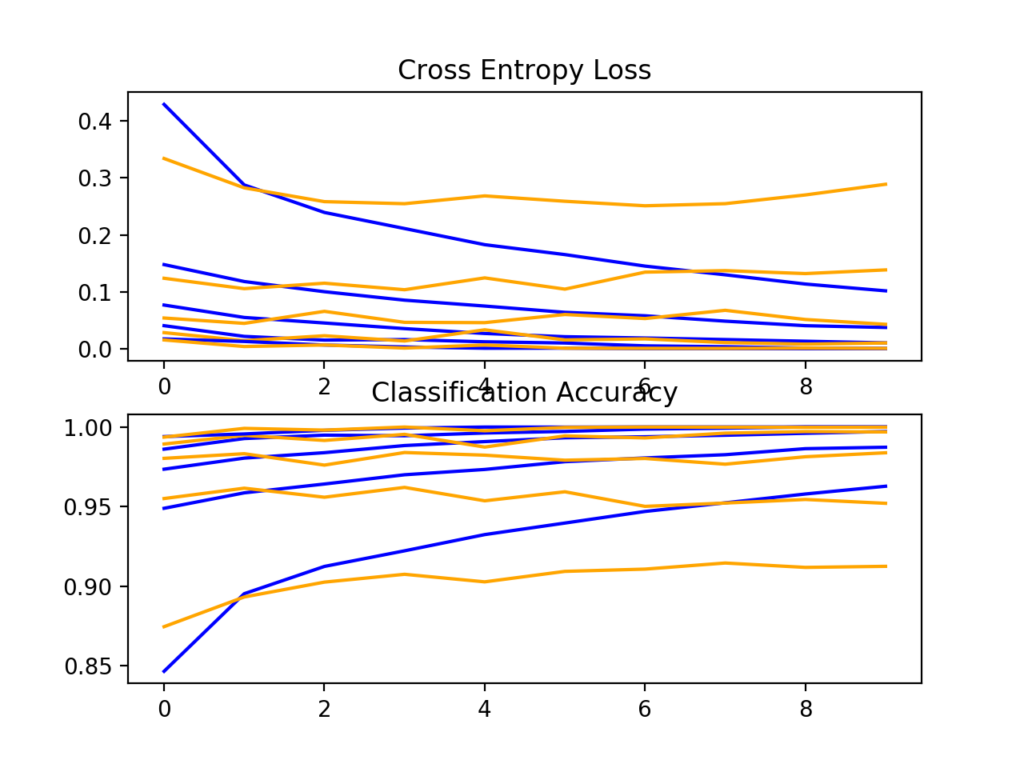 Loss and Accuracy Learning Curves for the More Filters and Padding on the Fashion-MNIST Dataset During k-Fold Cross-Validation