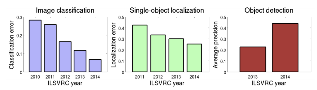 Summary of the Improvement on ILSVRC Tasks Over the First Five Years of the Competition