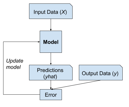 Example of Supervised Learning