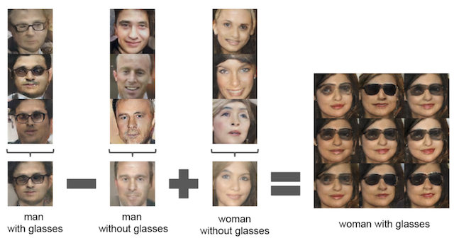 Example of Vector Arithmetic for GAN Generated Faces