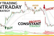My Intraday Trading Strategy | Day Trading | Zerodha Kite Strateg...