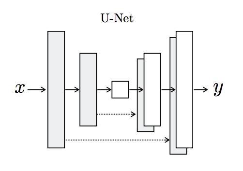 Architecture of the U-Net Generator Model