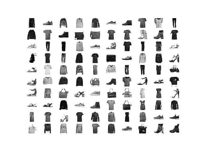 Example of AC-GAN Generated Items of Clothing After 100 Epochs