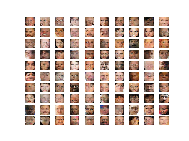 Example of Celebrity Faces Generated by a Generative Adversarial Network
